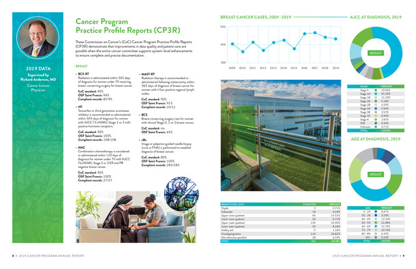CP3R & Infographics Spread