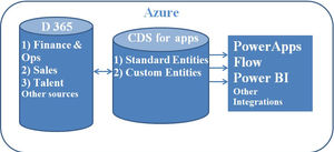 Common Data Service (CDS) for Apps