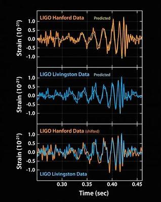 Gravitational Waves from Black Hole Binary Detected by LIGO