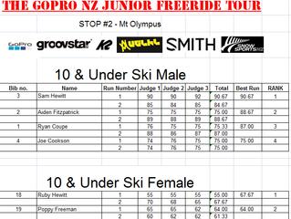 Results list for GoPro NZJFT 2016 Mt Olympus