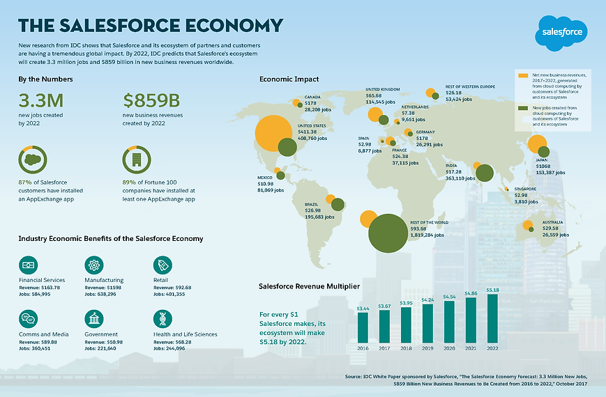 SalesforceEconomy_Infographic_Final.png