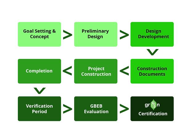 pgbi-greeen-process-752x564.png