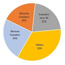Diversity Chart 2020-04.png