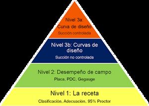 Figura 2. Pirámide de diseño