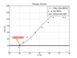 Figura 4. Curva de diseño.