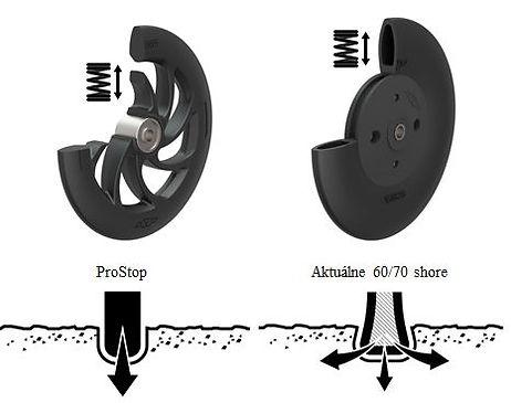 Väderstad_ProStop_vs._Stop_shore_koleso