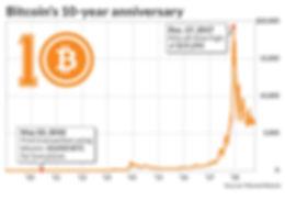 Bitcoin Sales in Australia