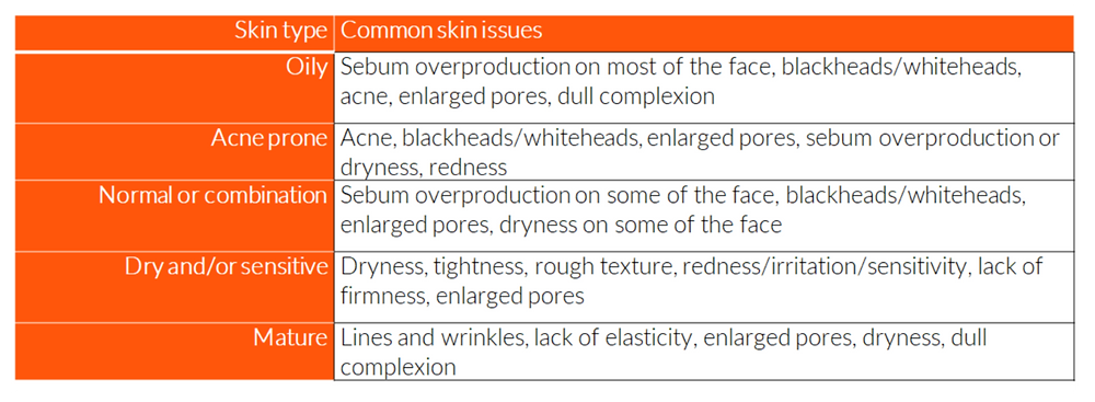 Skin typeCommon skin issues OilySebum overproduction on most of the face, blackheads/whiteheads, acne, enlarged pores, dull complexion Acne proneAcne, blackheads/whiteheads, enlarged pores, sebum overproduction or dryness, redness  Normal or combinationSebum overproduction on some of the face, blackheads/whiteheads, enlarged pores, dryness on some of the face Dry and/or sensitive Dryness, tightness, rough texture, redness/irritation/sensitivity, lack of firmness, enlarged pores MatureLines and wrinkles, lack of elasticity, enlarged pores, dryness, dull complexion