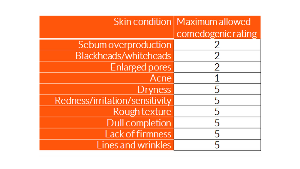 Skin condition Sebum overproduction Blackheads/whiteheads Enlarged pores Acne Dryness Redness/irritation/sensitivity Rough texture Dull completion Lack of firmness Lines and wrinkles