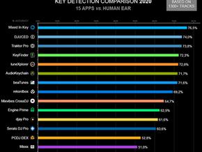 Qual é o melhor software de detecção de tonalidade para DJs?