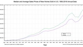 Czy kryzys zagraża rynkowi nieruchomości?