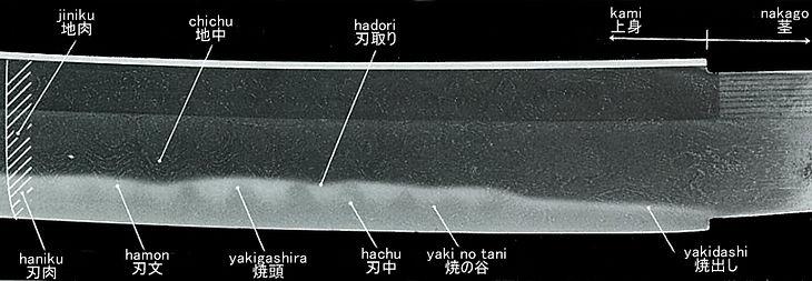 日本刀各部の名称 区上 表