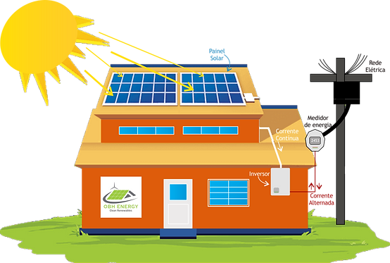 Arte Funcionamento Painel Solar png.png