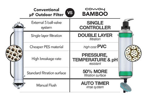 coway-bamboo-vs-conventional-outdoor-fil