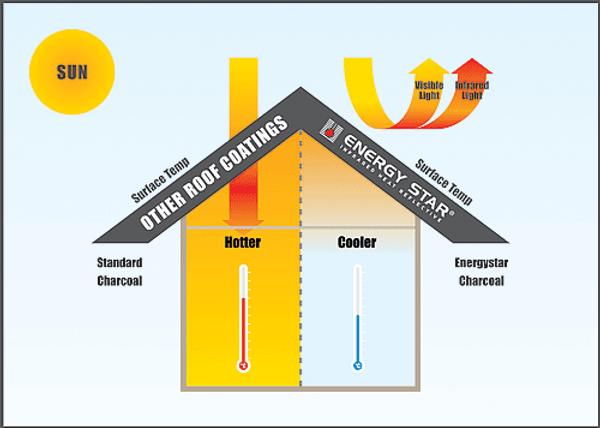 Heat reflective energy