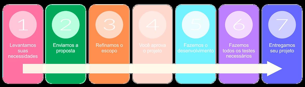 processo-desenvolvimento-sites2.png