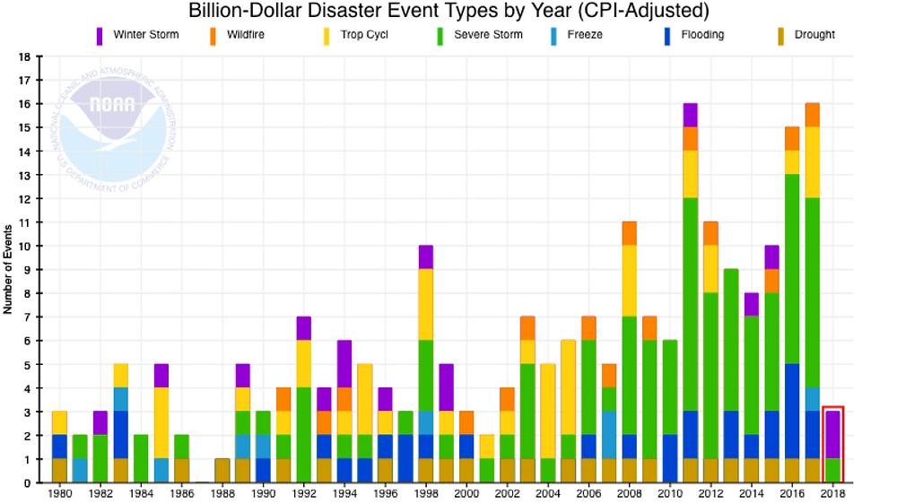 Climate Change Billion Dollar Storms
