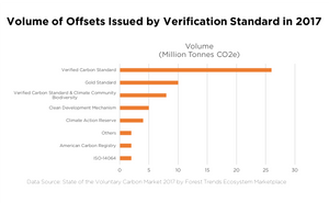 Carbon Offset Standards Issued Offsets in 2017