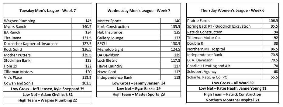 2021 League Scores Week 7.JPG