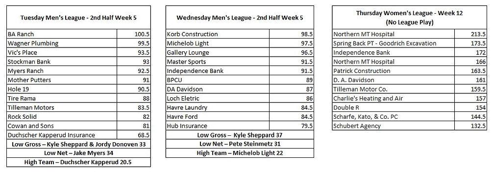2021 League Scores Week 13.JPG