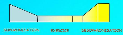 diagramme_sophro_1a.jpg