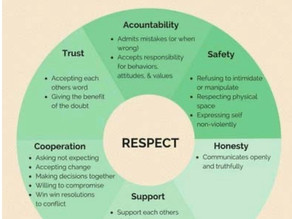 Cultivating authentic, positive & respectful relationships. #presentmoment #well-being #authentic