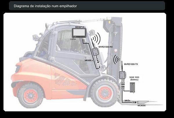Sistema de câmera para empilhadeira Motec. Distribuida pela Interbrasilltda. Sem fio.