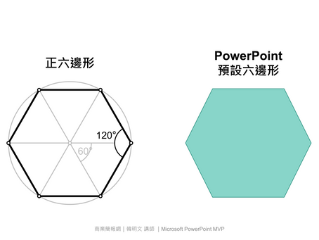 PowerPoint正六邊形製作法