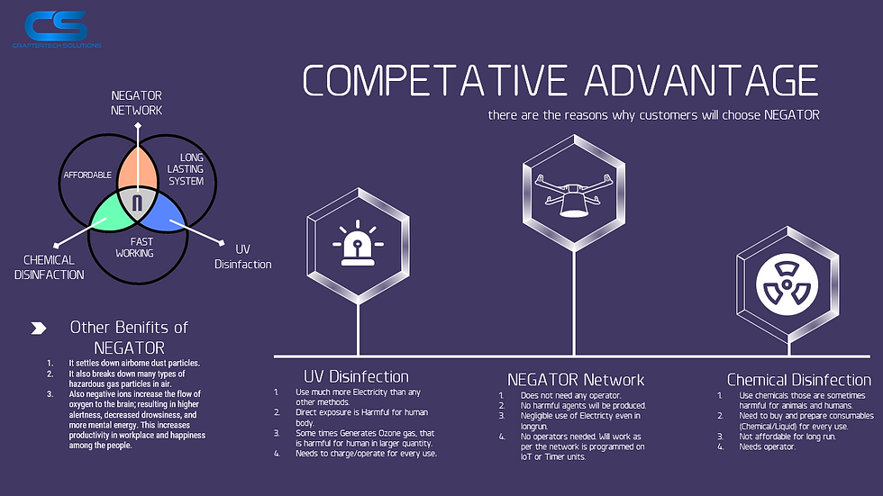 Competitive Advantages_Negator.png