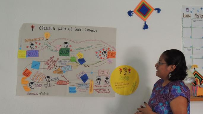 Visita de aprendizaje: Ideas Comunitarias y Escuela para el Bien Común (EBC) Oaxaca.