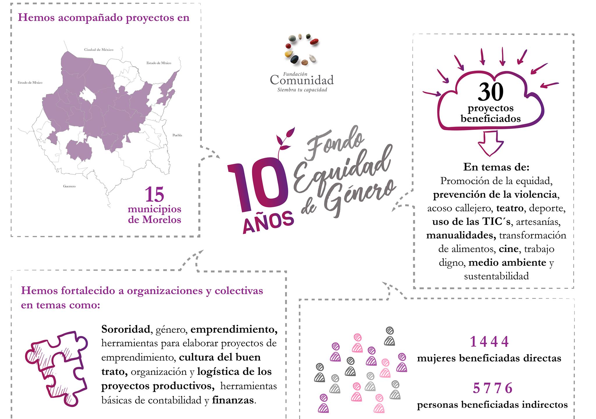 10 años del Fondo Equidad de Género