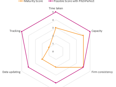 How Perfect is Your Firm's Pitching Process - Take the Test