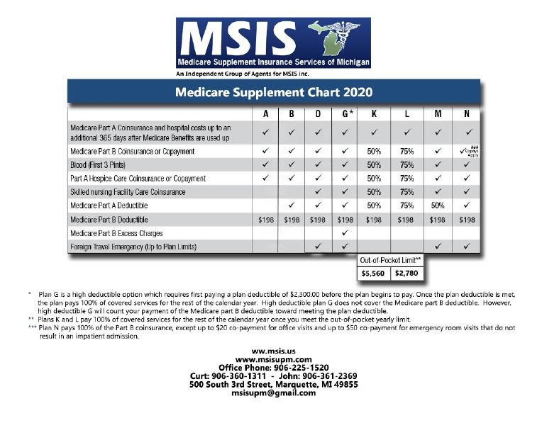 MSIS - Medicare Plannng and Consulting