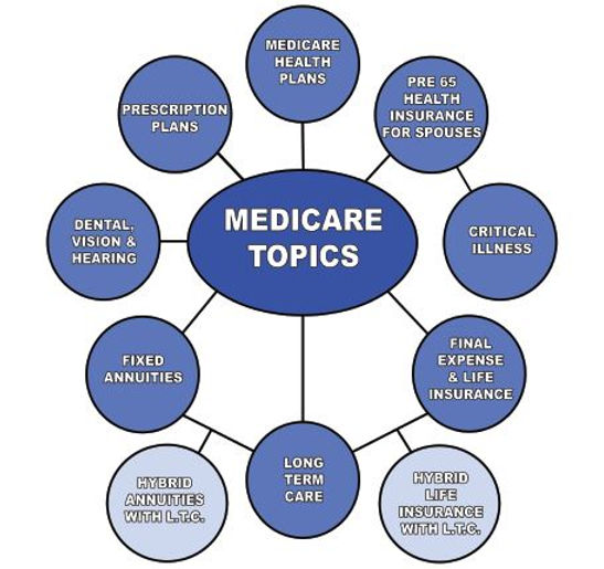 MSIS - Medicare Planning and Consulting