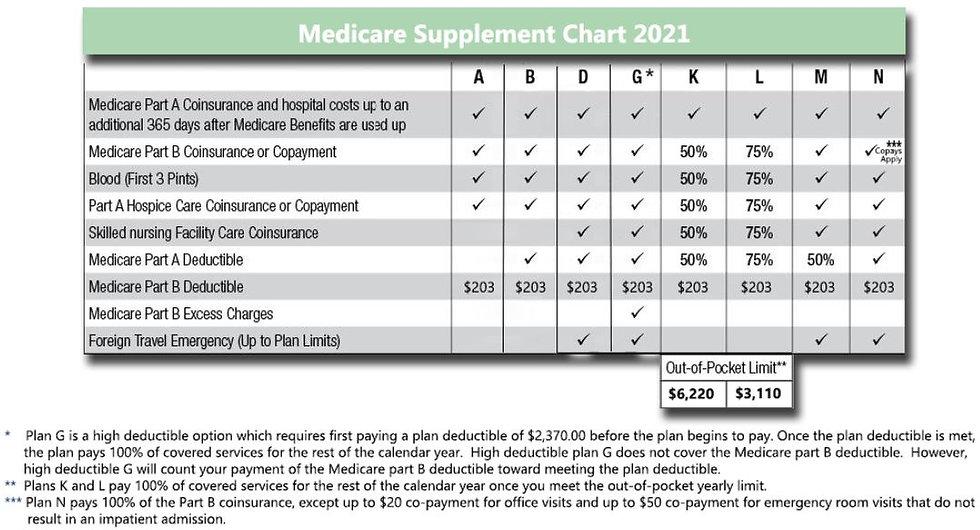 Medicare Supplement Chart 2021.JPG