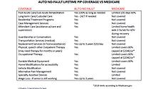 PIP vs Medicare.PNG