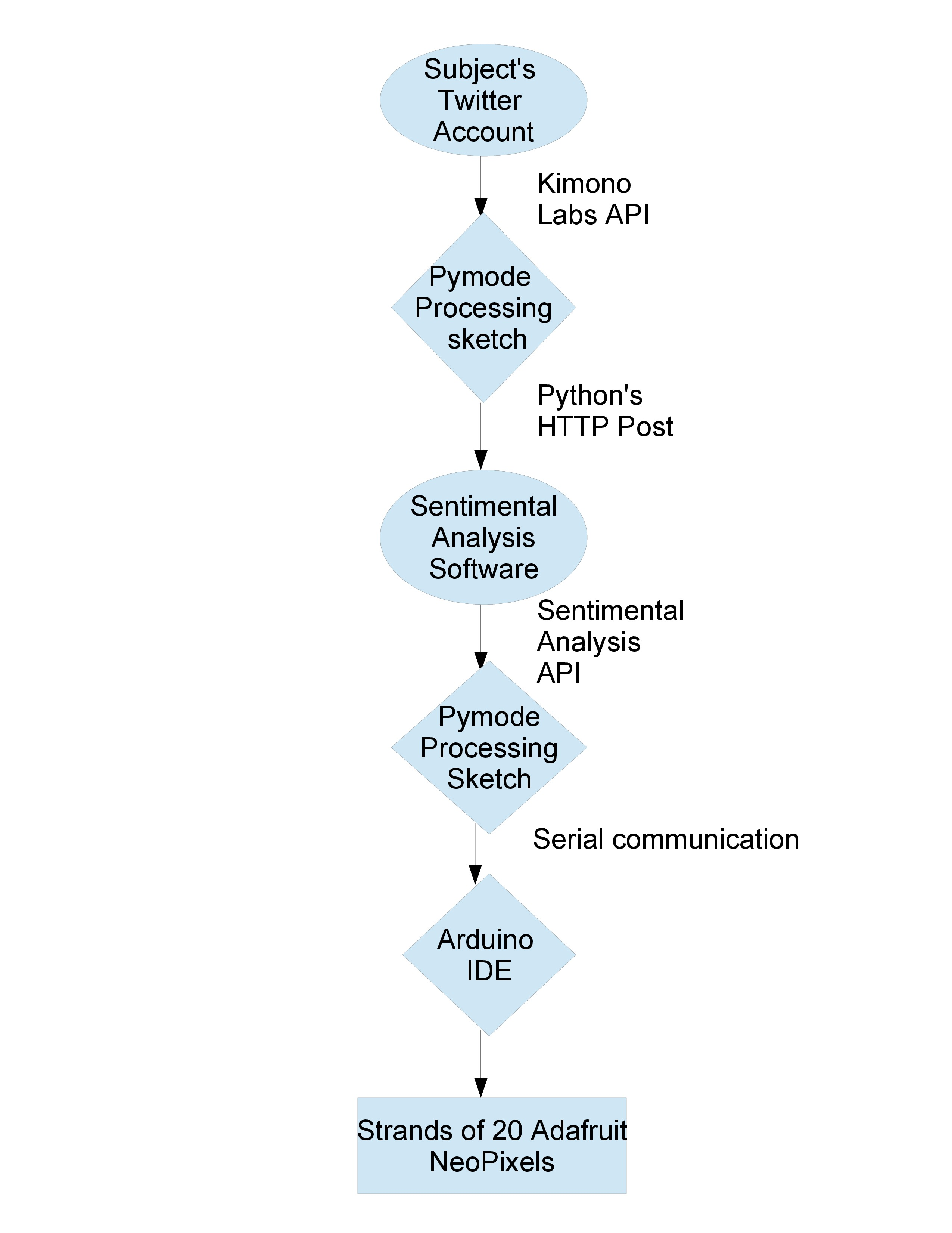 psyche_flowchart-page-0