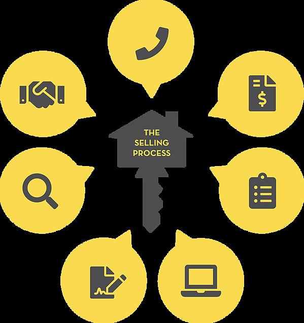 the-home-selling-process-keller-knapp-re