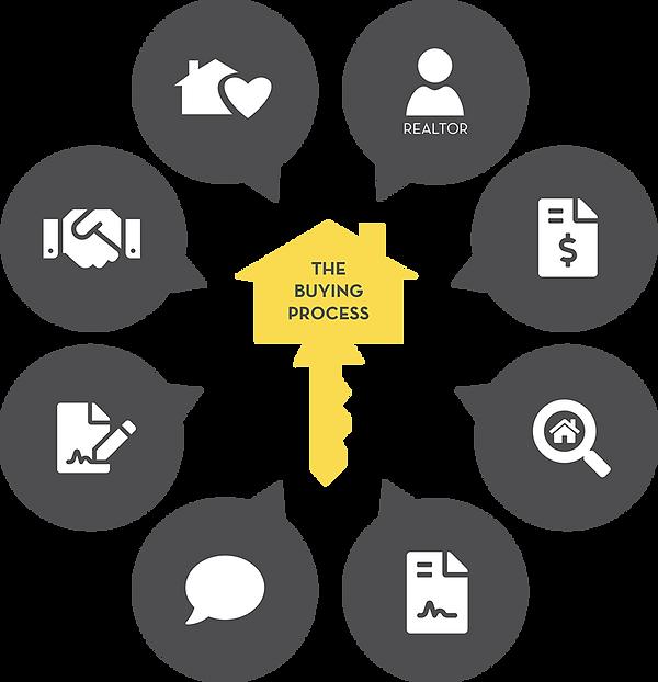the-home-buying-process-keller-knapp-rea