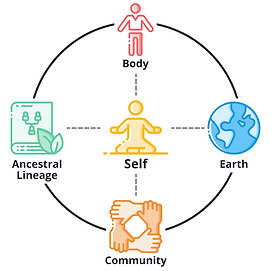 4 Sacred Connections.png