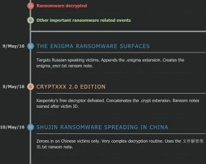 I ransomware scoperti dal maggio 2016 ad oggi