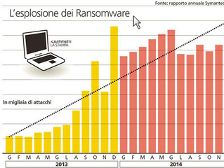 RaaS (Ransomware as a Service)