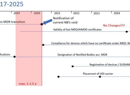 EU Medical Device Regulation (MDR) - Summary of Timeline & 9 Pointers