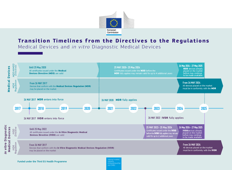 EU MDR - Timeline Updates by European Commission
