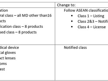 Thailand: Medical Device Regulations Change 2021