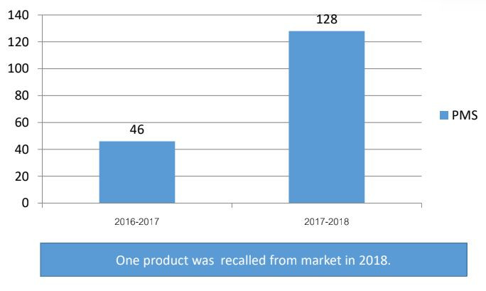 Collected Post Market Samples (PMS by Fiscal Year