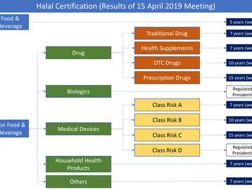 Halal Registration in Indonesia for Medical Devices, Drugs, Cosmetic, Food