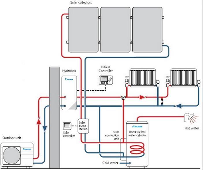 Algarve Air Pool Heating System