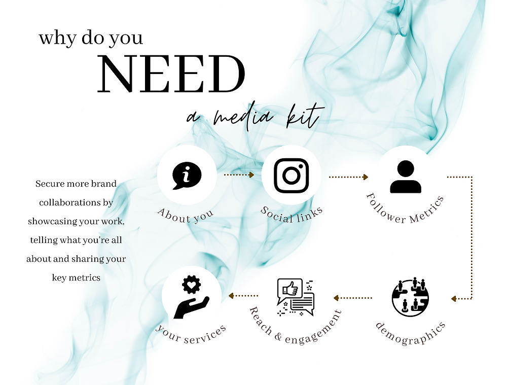 Why you need a Media Kit: 6 Essential elements to include in a Media Kit