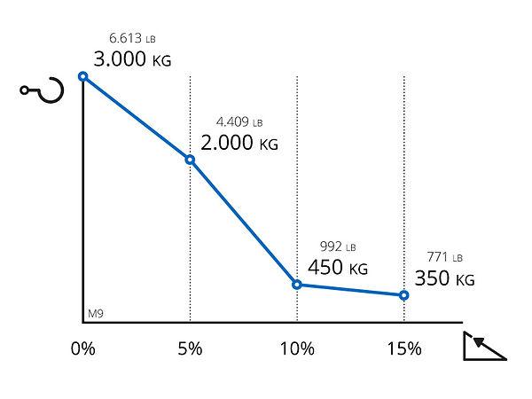 Performance chart for Zallys M9 PRO
